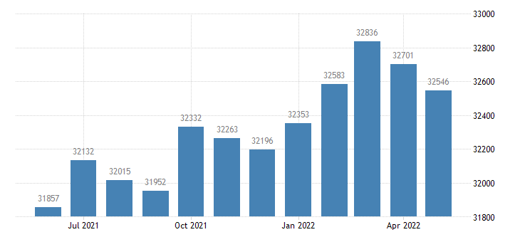 united states civilian labor force in san benito county ca thous of persons m nsa fed data