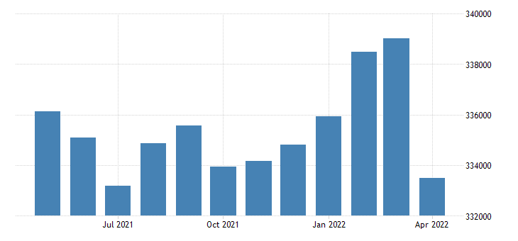 united states civilian labor force in san joaquin county ca thous of persons m nsa fed data
