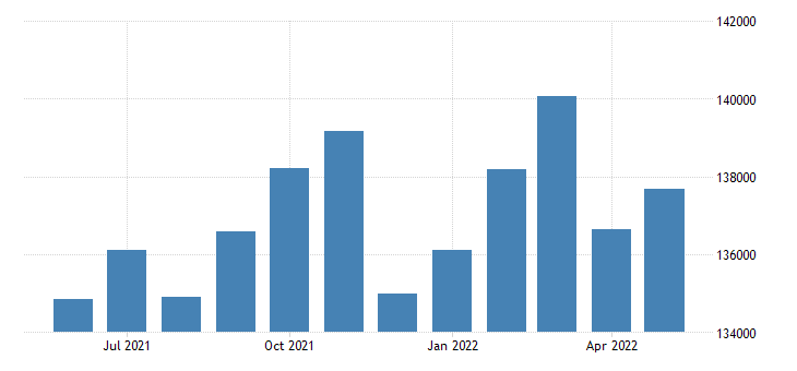 united states civilian labor force in san luis obispo county ca thous of persons m nsa fed data