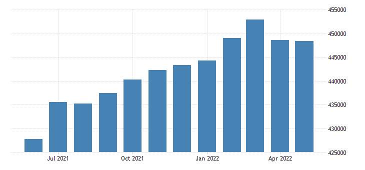 united states civilian labor force in san mateo county ca thous of persons m nsa fed data