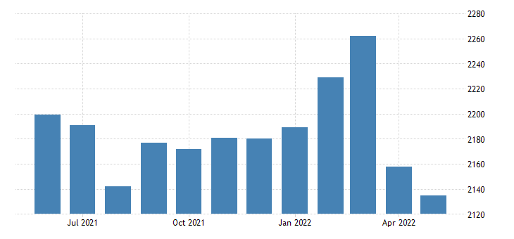 united states civilian labor force in san saba county tx thous of persons m nsa fed data