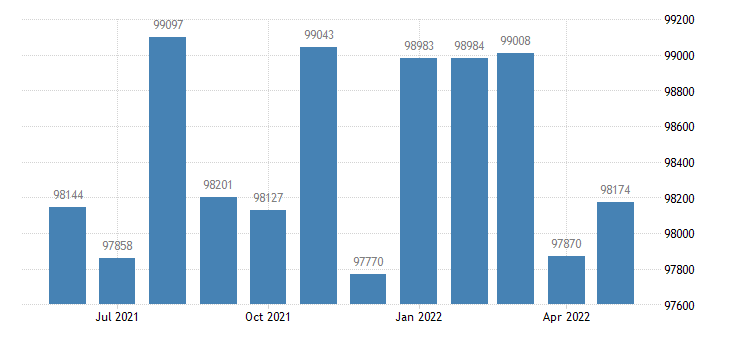 united states civilian labor force in sangamon county il thous of persons m nsa fed data