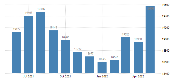 united states civilian labor force in sanilac county mi thous of persons m nsa fed data