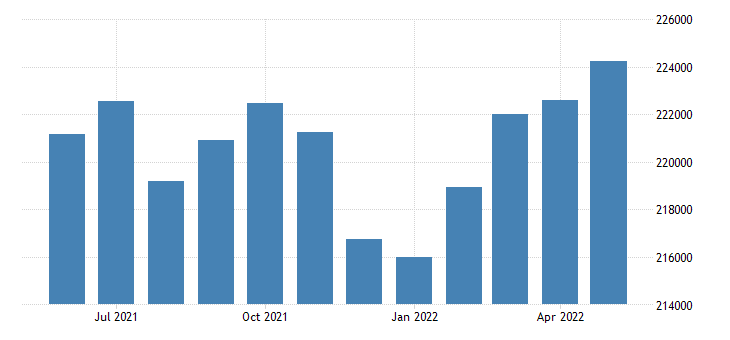 united states civilian labor force in santa barbara county ca thous of persons m nsa fed data