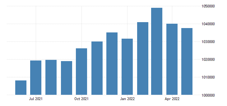 united states civilian labor force in santa clara county ca thous of persons m nsa fed data