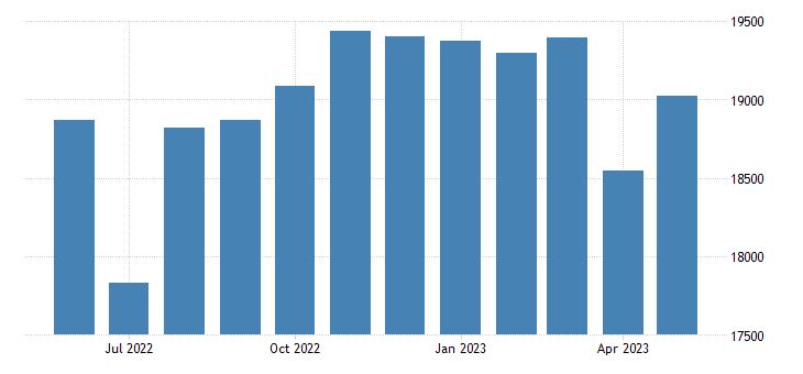 united states civilian labor force in santa cruz county az thous of persons m nsa fed data