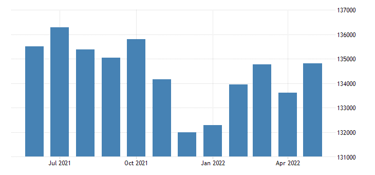 united states civilian labor force in santa cruz county ca thous of persons m nsa fed data