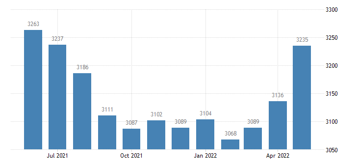 united states civilian labor force in schoolcraft county mi thous of persons m nsa fed data