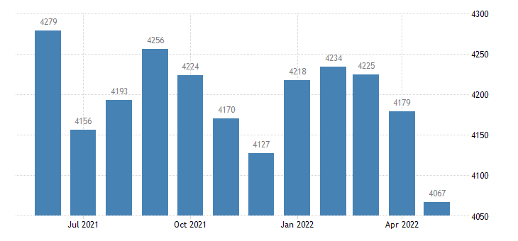 united states civilian labor force in scott county ar thous of persons m nsa fed data