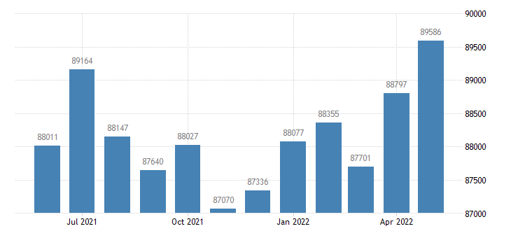 united states civilian labor force in scott county ia thous of persons m nsa fed data