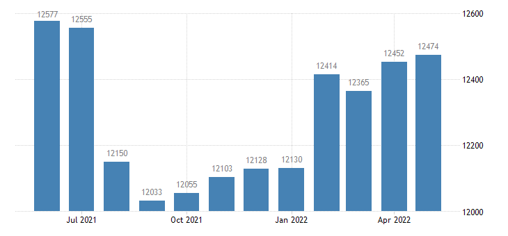 united states civilian labor force in scott county ms thous of persons m nsa fed data