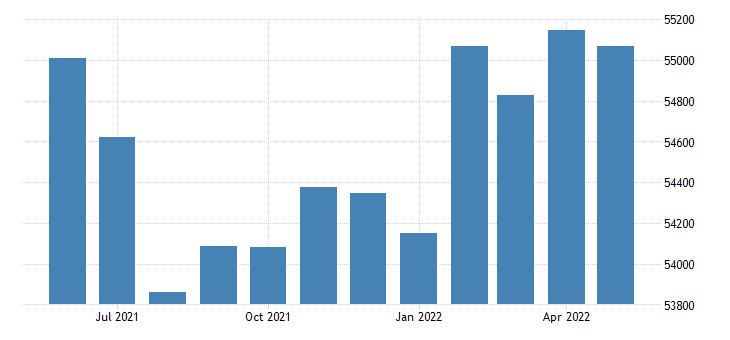 united states civilian labor force in sebastian county ar thous of persons m nsa fed data