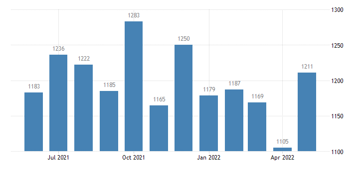 united states civilian labor force in sedgwick county co thous of persons m nsa fed data