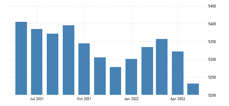 united states civilian labor force in sevier county ar thous of persons m nsa fed data