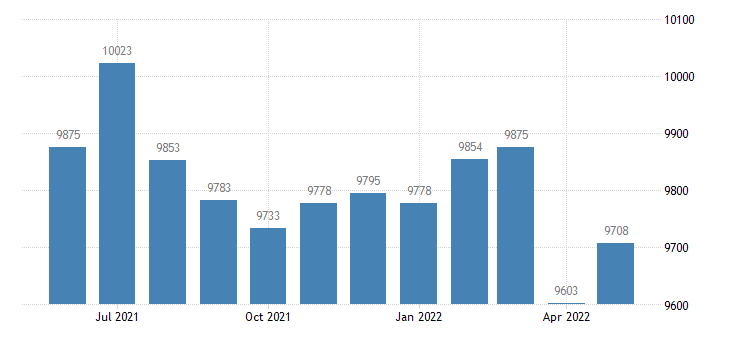 united states civilian labor force in seward county ks thous of persons m nsa fed data