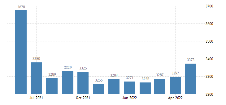 united states civilian labor force in shannon county mo thous of persons m nsa fed data