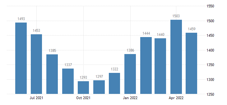 united states civilian labor force in sharkey county ms thous of persons m nsa fed data
