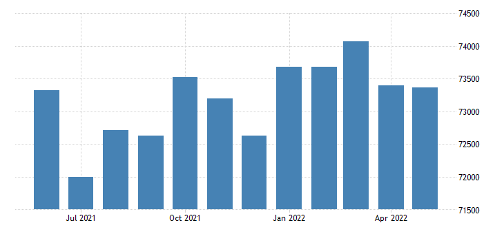 united states civilian labor force in shasta county ca thous of persons m nsa fed data