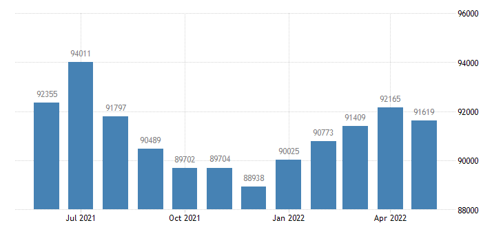 united states civilian labor force in shawnee county ks thous of persons m nsa fed data