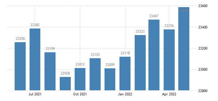 united states civilian labor force in shelby county in thous of persons m nsa fed data