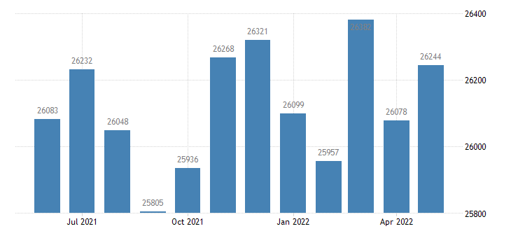 united states civilian labor force in shelby county ky thous of persons m nsa fed data