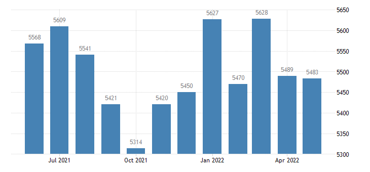 united states civilian labor force in shoshone county id thous of persons m nsa fed data