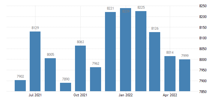 united states civilian labor force in sibley county mn thous of persons m nsa fed data
