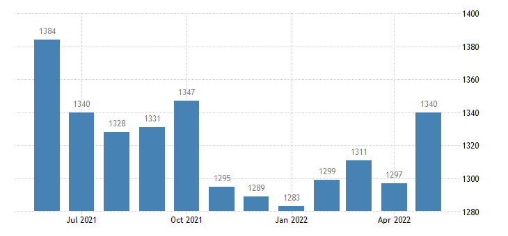 united states civilian labor force in sierra county ca thous of persons m nsa fed data