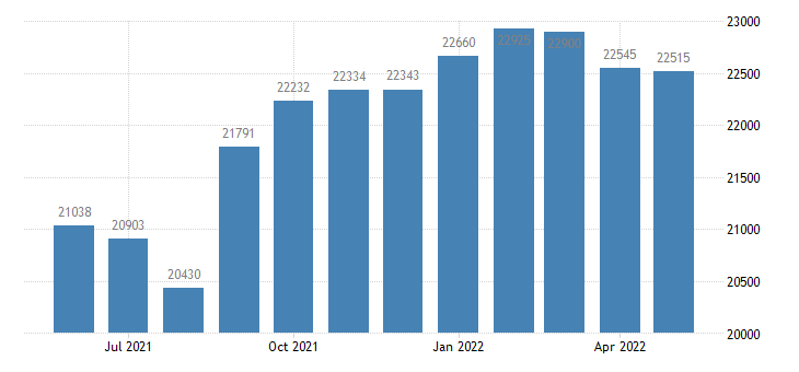 united states civilian labor force in sioux county ia thous of persons m nsa fed data