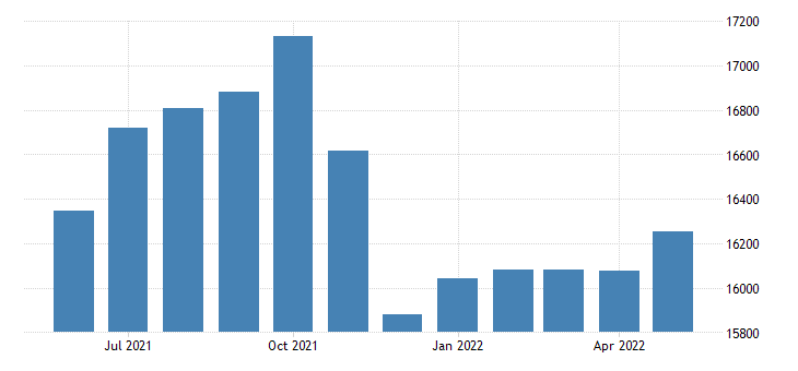 united states civilian labor force in siskiyou county ca thous of persons m nsa fed data