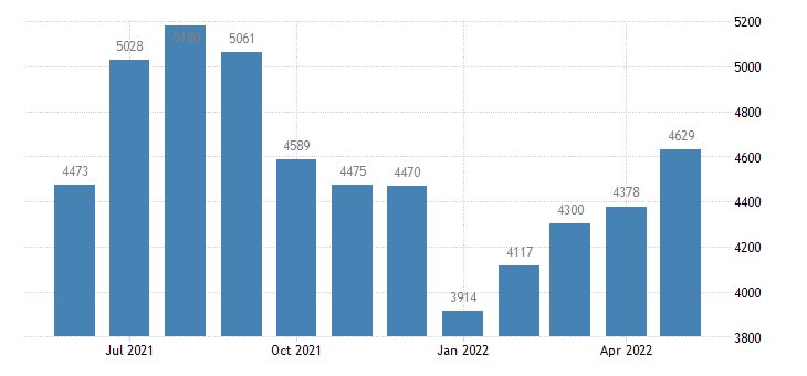 united states civilian labor force in sitka borough city ak thous of persons m nsa fed data