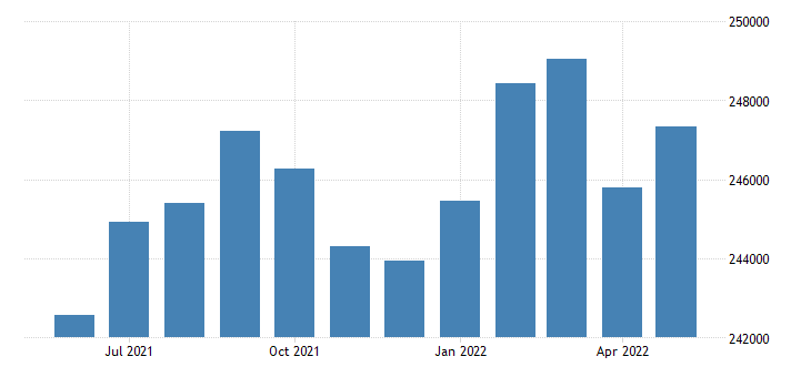 united states civilian labor force in sonoma county ca thous of persons m nsa fed data