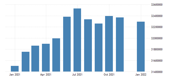 united states civilian labor force in south atlantic census division thous of persons m nsa fed data