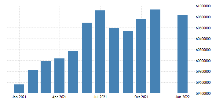 united states civilian labor force in south census region thous of persons m nsa fed data