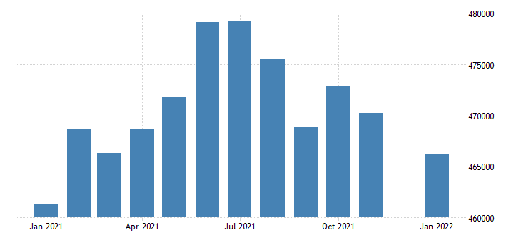 united states civilian labor force in south dakota thous of persons m nsa fed data