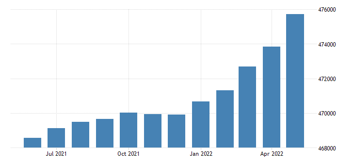 united states civilian labor force in south dakota thous of persons m sa fed data