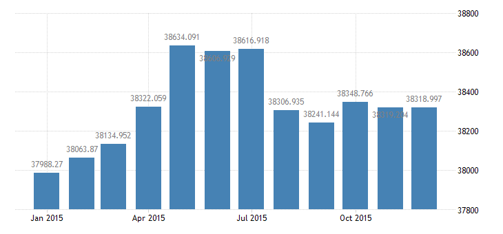 united states civilian labor force in southeast bea region thous of persons m nsa fed data