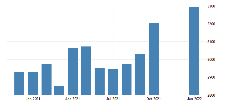 united states civilian labor force in southeast fairbanks census area ak thous of persons m nsa fed data