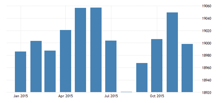 united states civilian labor force in southwest bea region thous of persons m nsa fed data