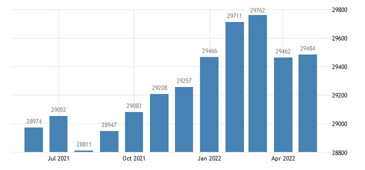 united states civilian labor force in spalding county ga thous of persons m nsa fed data