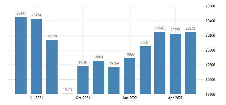 united states civilian labor force in st bernard parish la thous of persons m nsa fed data