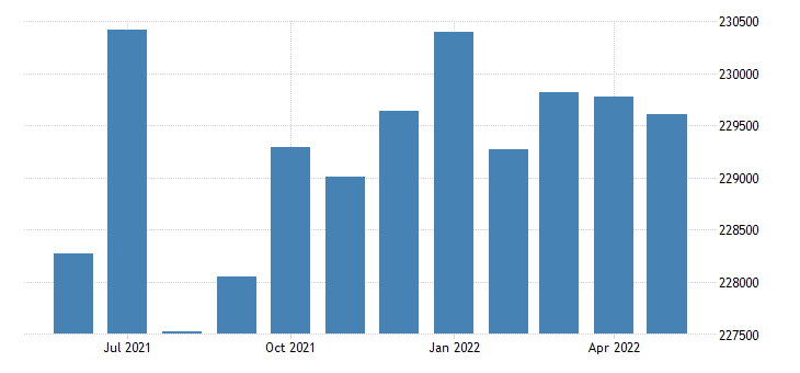 united states civilian labor force in st charles county mo thous of persons m nsa fed data