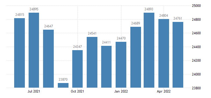 united states civilian labor force in st charles parish la thous of persons m nsa fed data