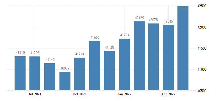 united states civilian labor force in st clair county al thous of persons m nsa fed data