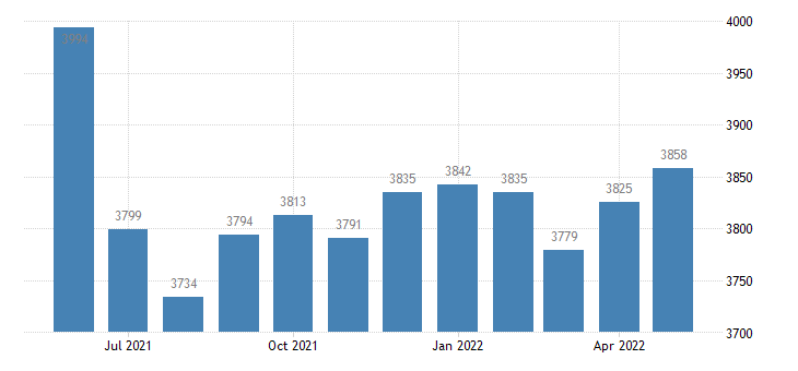 united states civilian labor force in st clair county mo thous of persons m nsa fed data