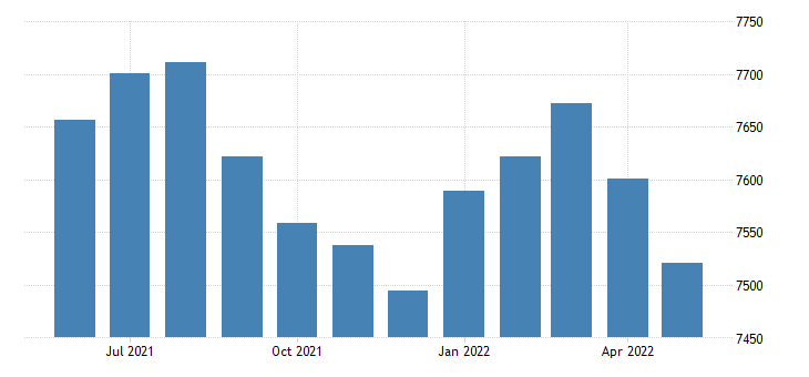 united states civilian labor force in st francis county ar thous of persons m nsa fed data
