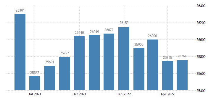 united states civilian labor force in st francois county mo thous of persons m nsa fed data