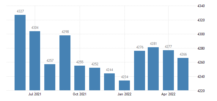 united states civilian labor force in st helena parish la thous of persons m nsa fed data