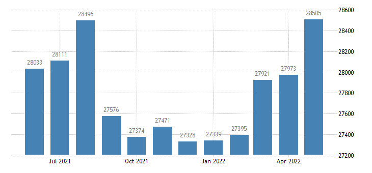 united states civilian labor force in st joseph county mi thous of persons m nsa fed data