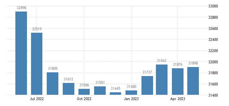 united states civilian labor force in st landry parish la thous of persons m nsa fed data
